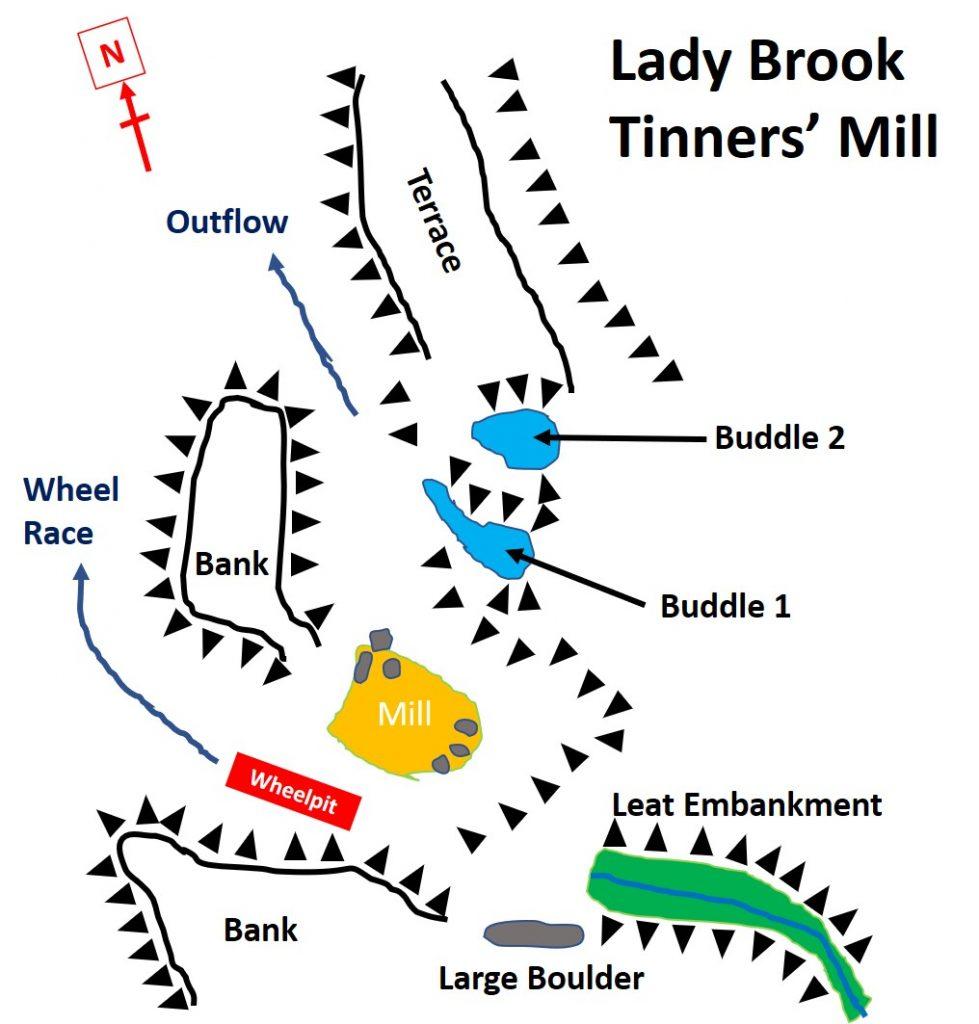 Mill Plan