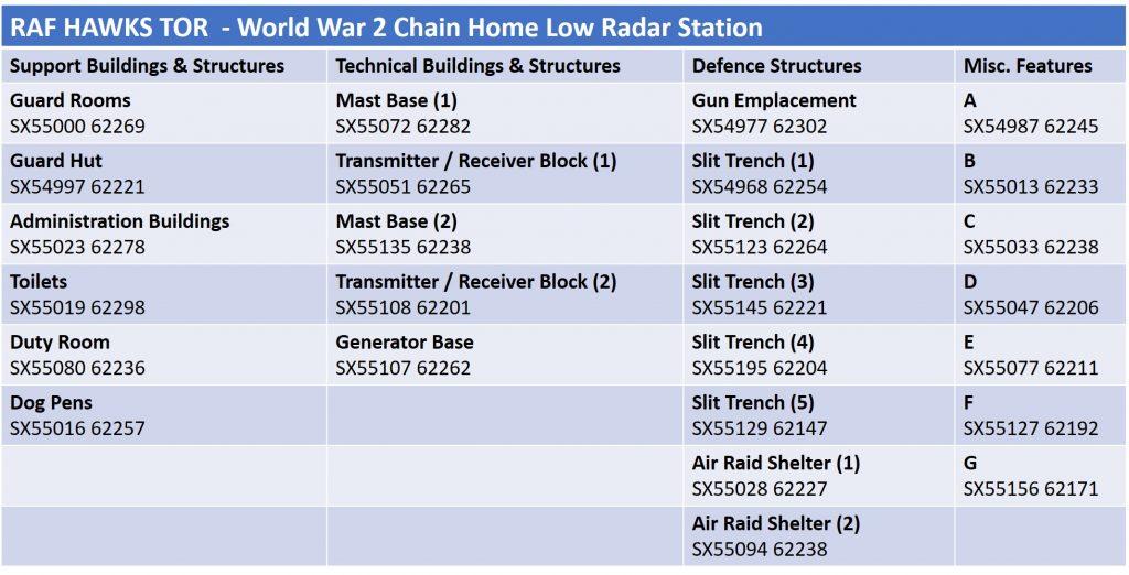 RAF HT Grid Refs