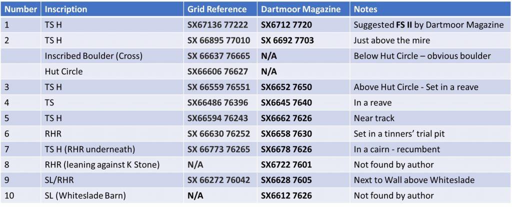 Riddon Ridge Grid References